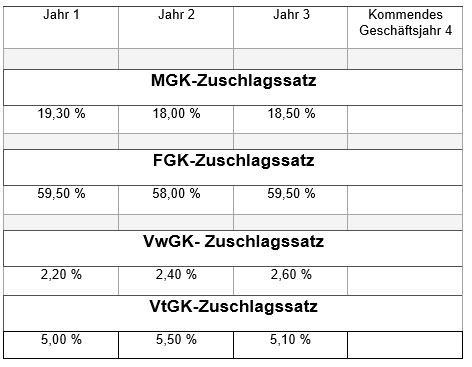 2.2 GK-Zuschlagssätze Normal