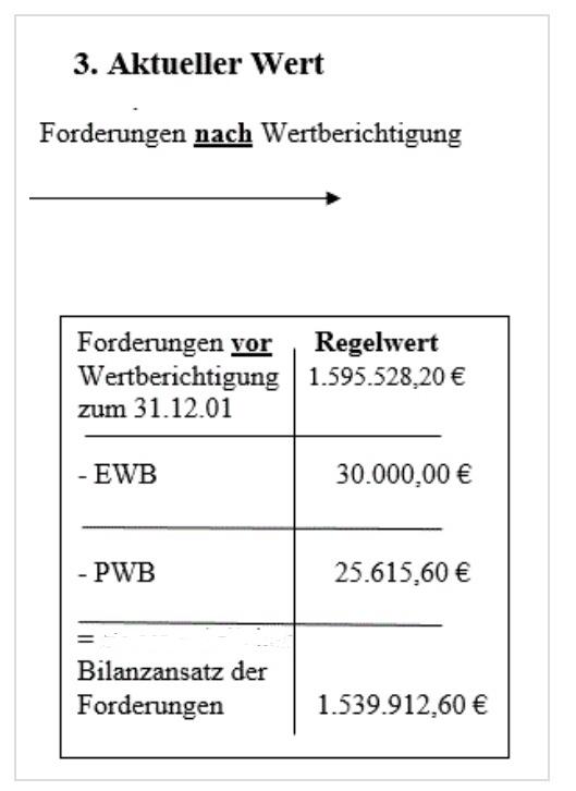 Handelsrechtlicher Bilanzansatz für Forderungen