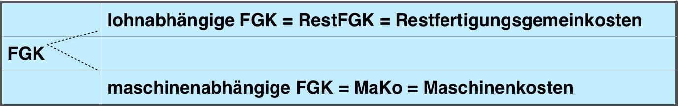 Arten von FGK